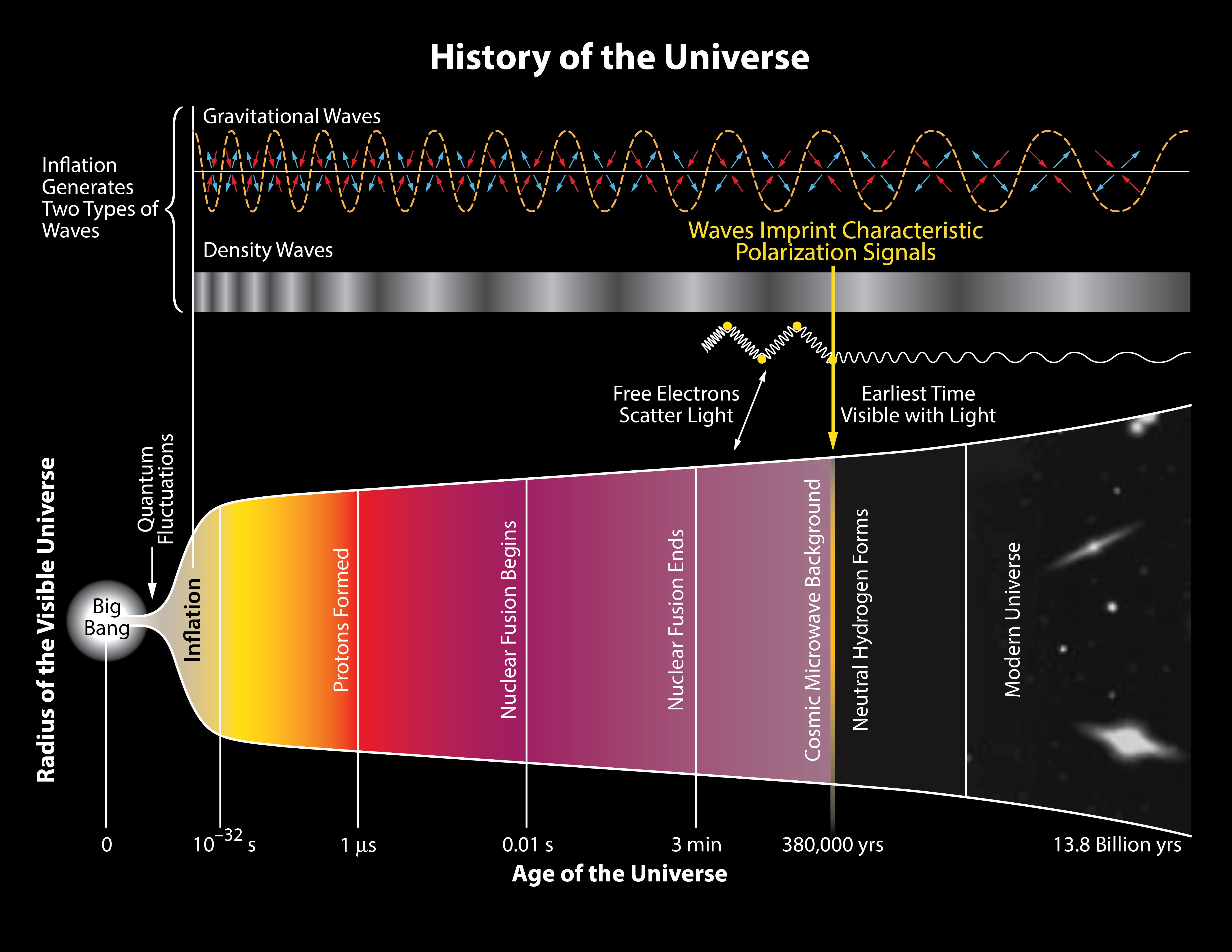 History of the Universe BICEP2 Why all the buzz about inflation?